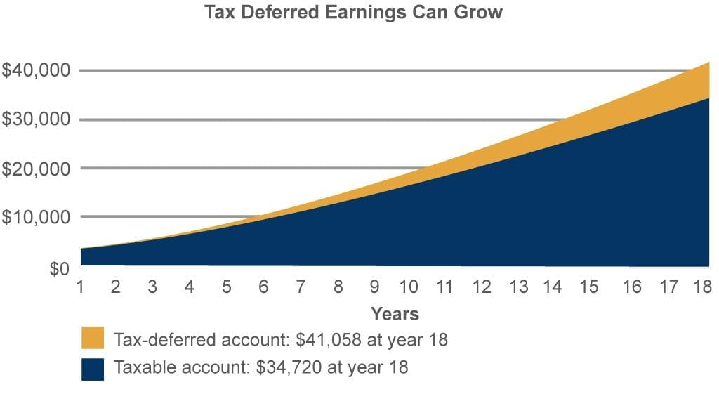 529 Plan How they impact taxes