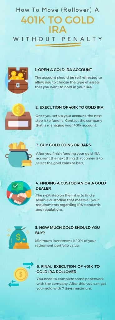 How To Rollover 401k To Gold IRA Without Penalty